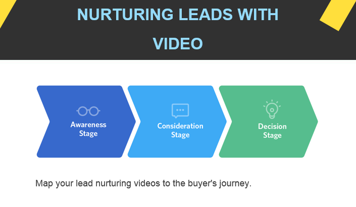 3 marketing automation and video content