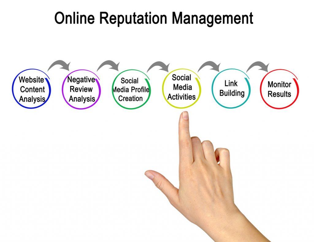 Online Reputation Management Delaware