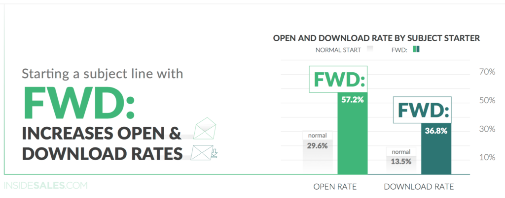 email marketing download rates