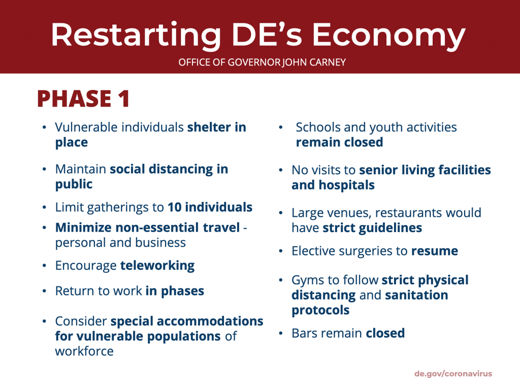 phase 1 Delaware economic reopening recovery